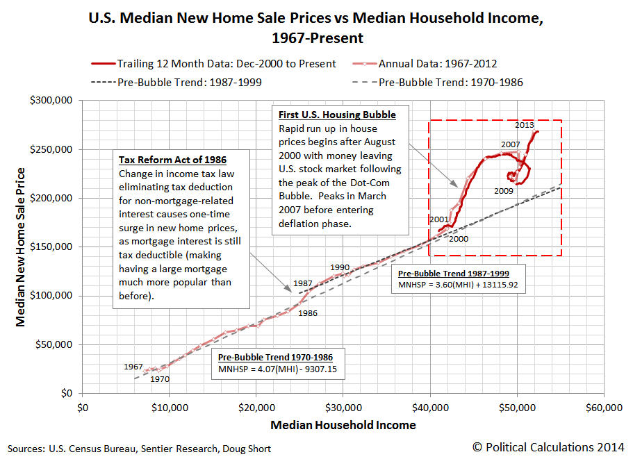 Trailing Twelve Month Average of Median New Home Sale Prices vs Median Household Income, 1967 through April 2014