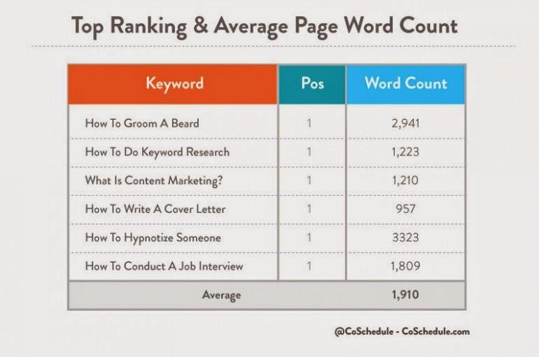 content length correlation