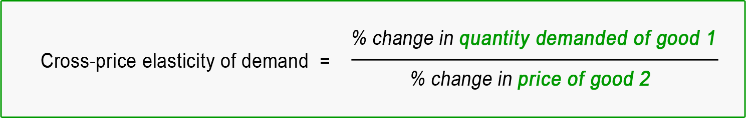 The Price Elasticity of Demand - Quickonomics