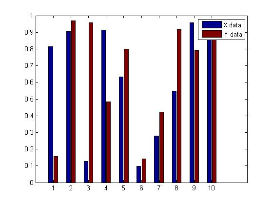 Programming tips matlab bar chart example matlab 3d bar chart example in 3d bar chart as following example to use plot ccuart Choice Image