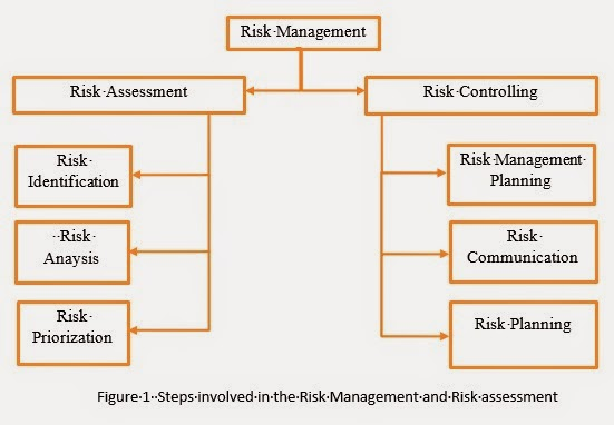 hazard identification and risk assessment pdf