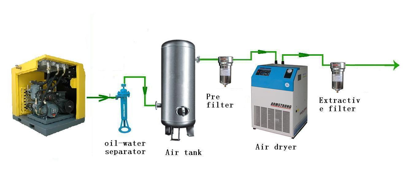 how to build an air compressor system