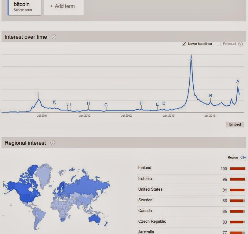 Bitcoin interest on Google Trends infograph