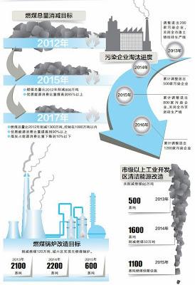 北京市2013—2017年清潔空氣行動計劃重點任務分解