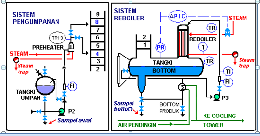 Distilasi etanol air distilasi etanol air gambar 27 flowsheet keseluruhan distilasi fraksinasi pilot plant ccuart Gallery