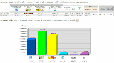 Resultados de las Elecciones Mxico 2012 - Resultados Preliminares-PREP - Votaciones Presidente de Mexico