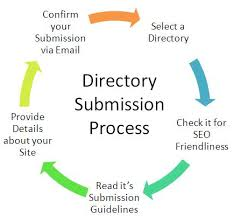 Free Directory Submission List 2016