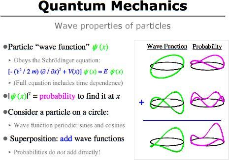 Quantum mechanics  UncertaintyQuantum Mechanics Images