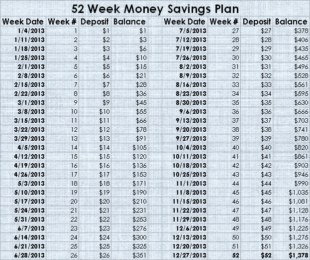 Survive the Fiscal Cliff - 52 Weeks of Savings