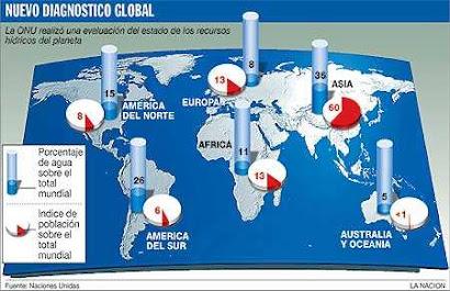 ¿Sabes como está distribuida el agua mundialmente?