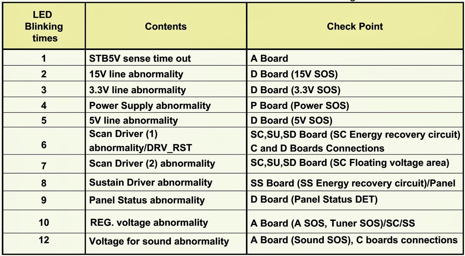 Panasonic Plasma Tv Led Blinking Codes Troubleshooting Electro Circuit With Schematics And Explanation