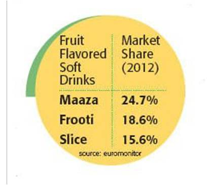 frooti marketing plan Feels marketing consultant harish bijoor, frooti's big strength is the fact that it has been around for donkey's yearsit the marketing plan includes.