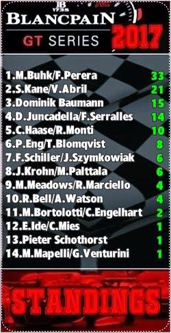 FIA GT SERIES - Classificação