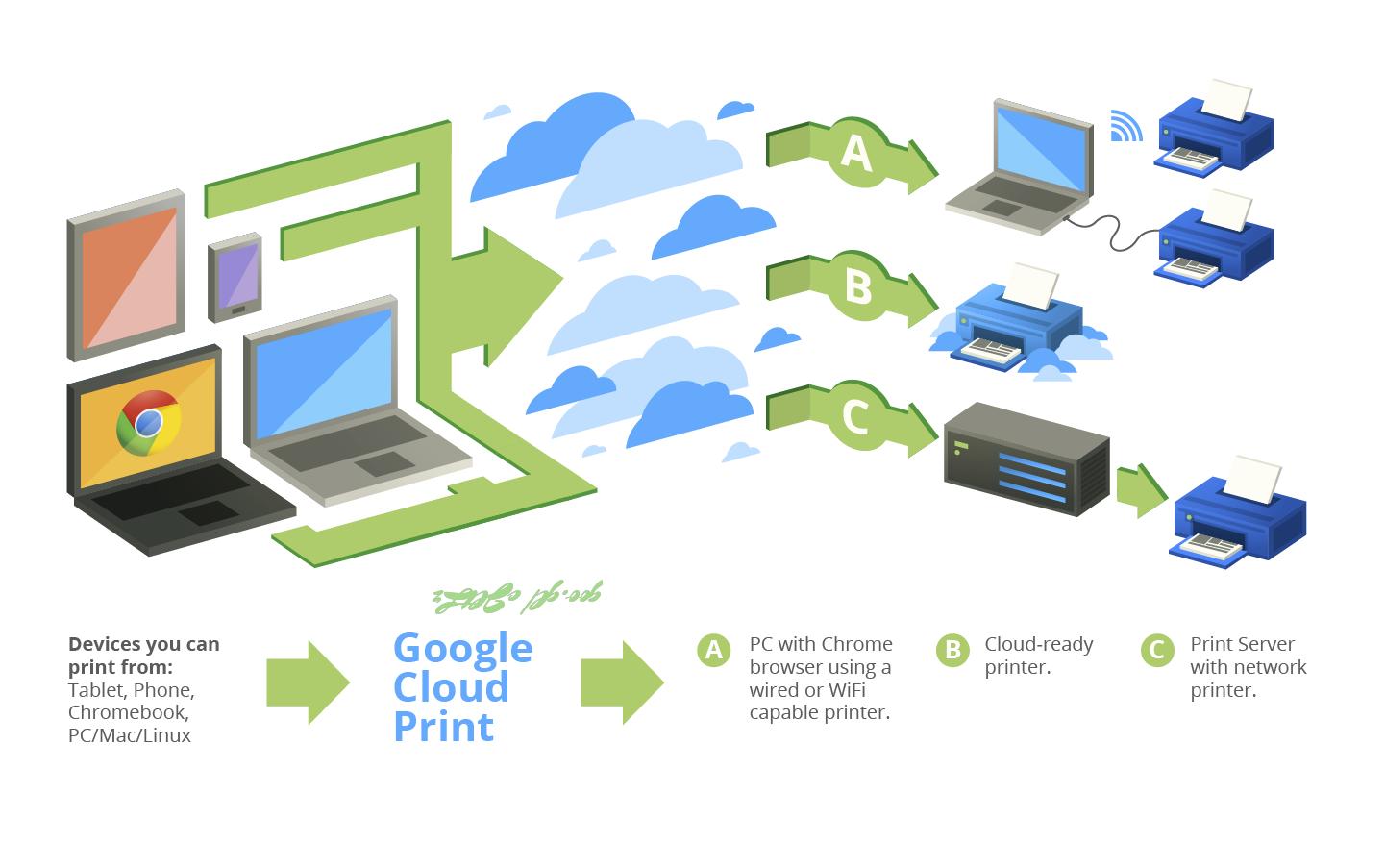 Cara Kerja Google Cloud Print