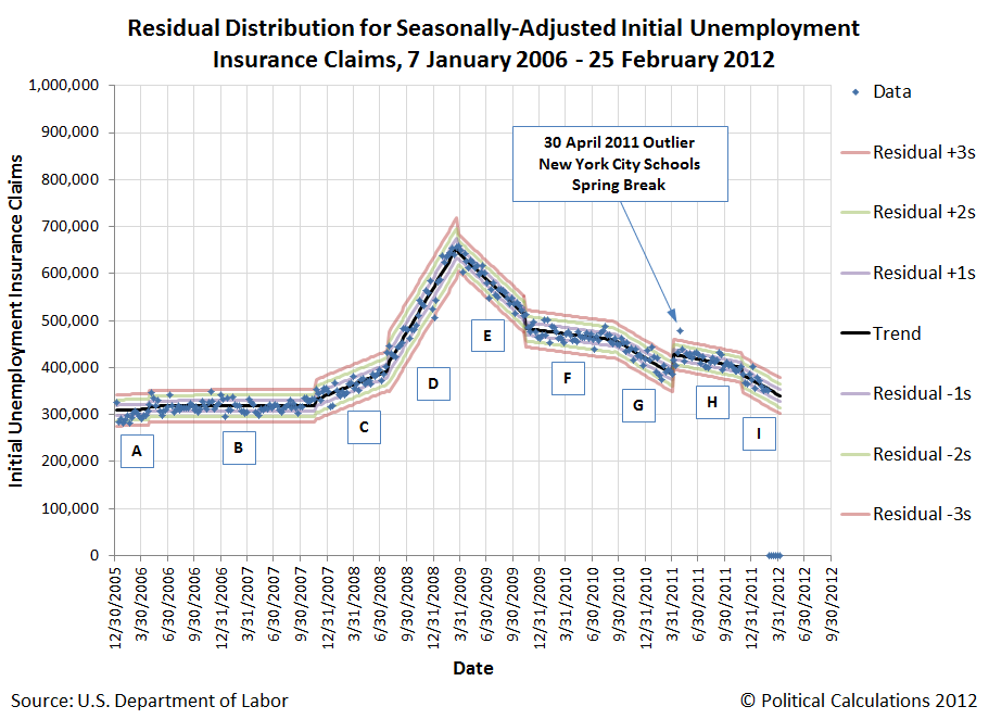 Residual Distribution for Seasonally-Adjusted Initial Unemployment Insurance Claims, 7 January 2006 - 25 February 2012