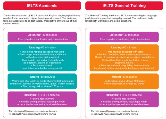 cấu trúc và đề thi chứng chỉ IELTS