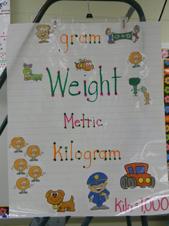 Weight-Metric Anchor Chart
