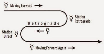 ret·ro·grade معنى