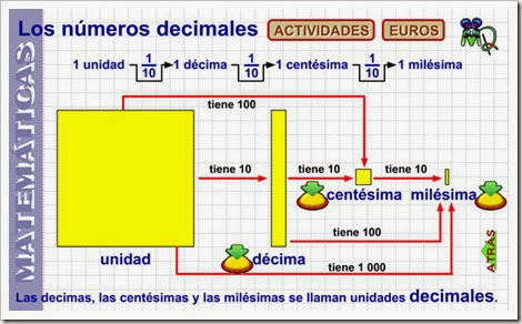 http://www.gobiernodecanarias.org/educacion/3/WebC/eltanque/pizarradigital/NumDec5/inicio_m.html
