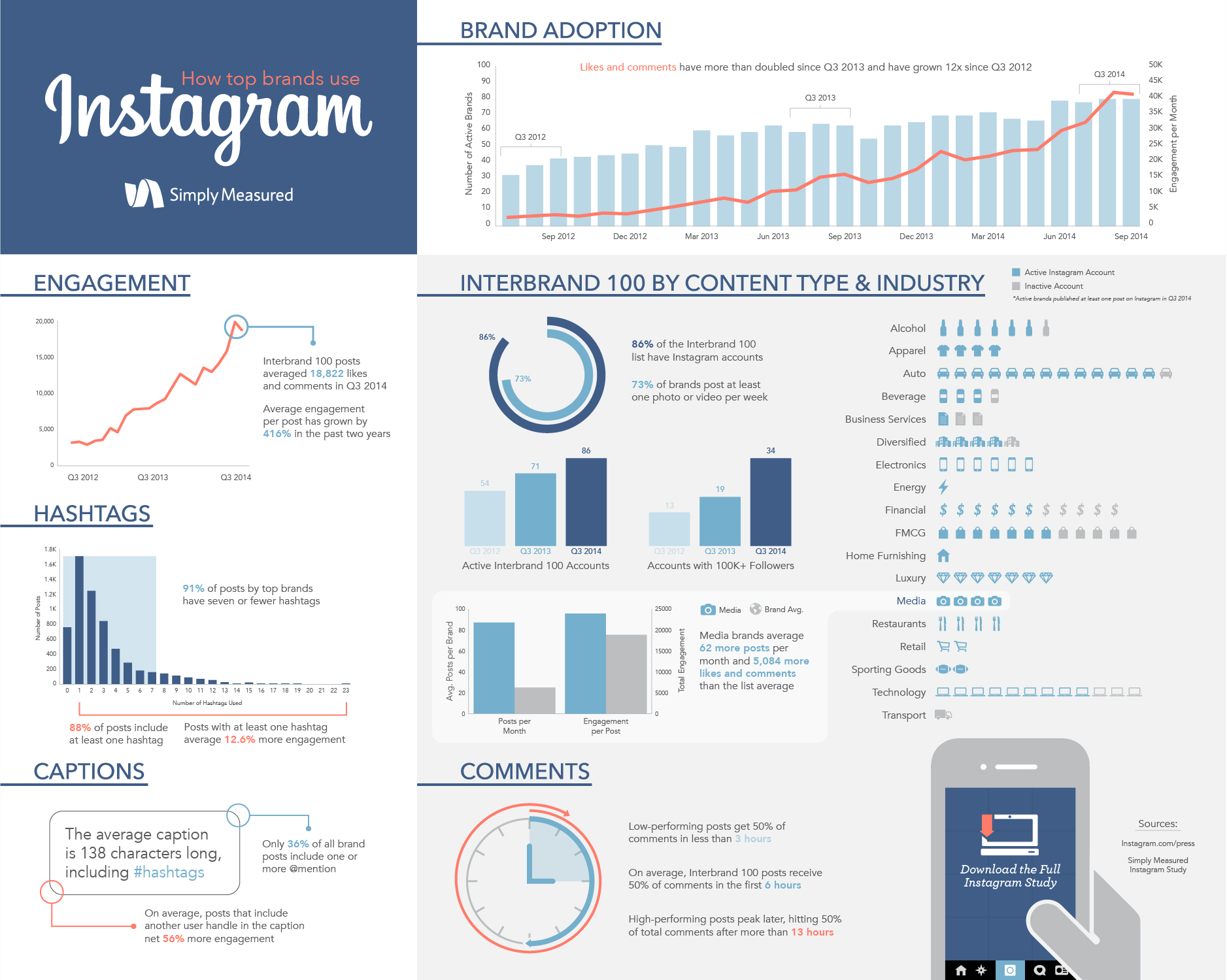 Active Brands Are Driving More Engagement on Instagram