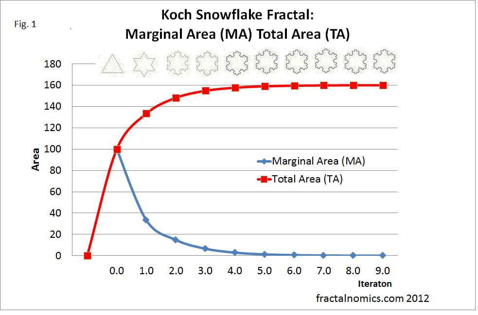 fractalnomics: October 2010