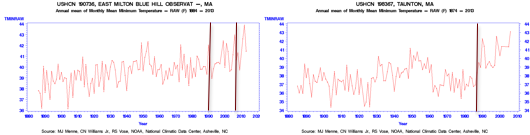 Raw Minimum Temperatures at Blue Hill Observatory and Taunton MA