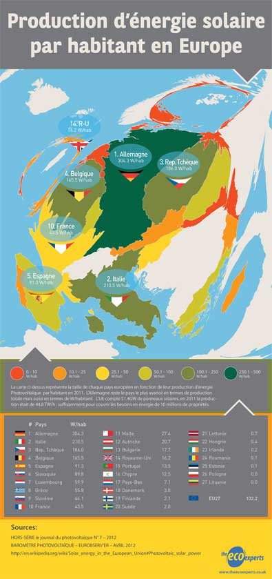 solar pv news blog infographie la production d 39 nergie solaire par habitant en europe. Black Bedroom Furniture Sets. Home Design Ideas