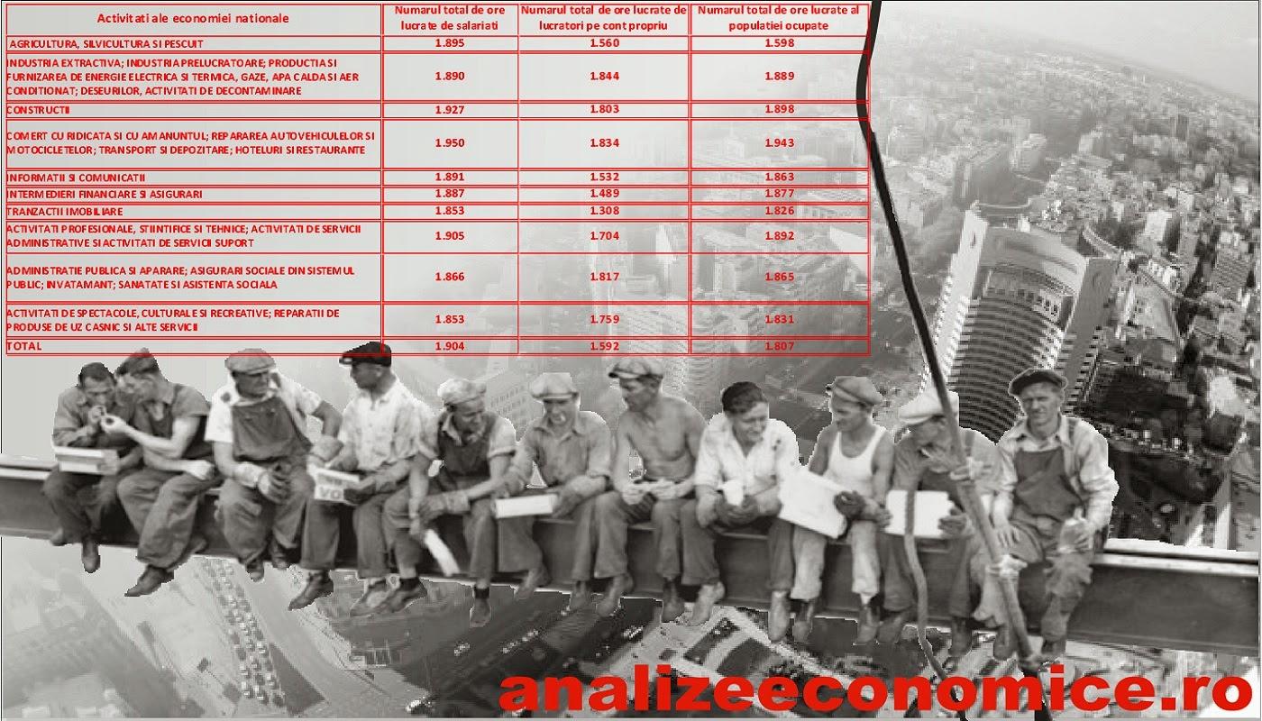 Numărul de ore lucrate anual de populația ocupată