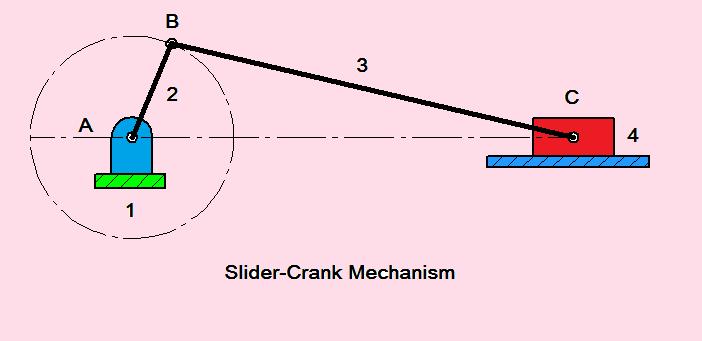 Crank And Slider Mechanism together with Slider Crank Mechanism In Siddhapudur  Coimbatore  Tamil Nadu  India likewise Slider Crank Mechanism Kids Encyclopedia Children's Homework Help moreover Slider Crank Mechanism Using CATIA V5 additionally Pin Slider Crank Mechanism On Pinterest. on slider crank mechanism