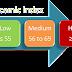 Indeks Glisemik (GI)