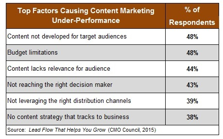 B2b marketing directions october 2015 - Marketing plan table of contents ...