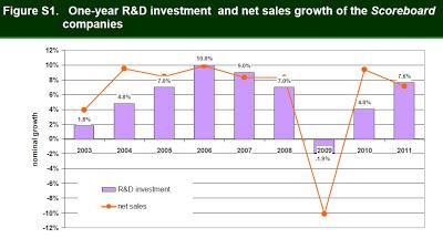 企業 研究開発投資額 グラフ