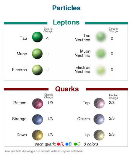"""the characteristics of quarks a group of elementary particles It was later realized that quantum particles follow the theory of supersymmetry, in which leptons and quarks are considered to have """"mirror images"""": that is, """"sparticles"""" that have the same mass and quantum numbers, except for a spin value differing by ½."""