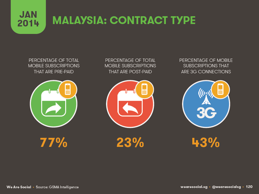 Malaysia mobile contract type