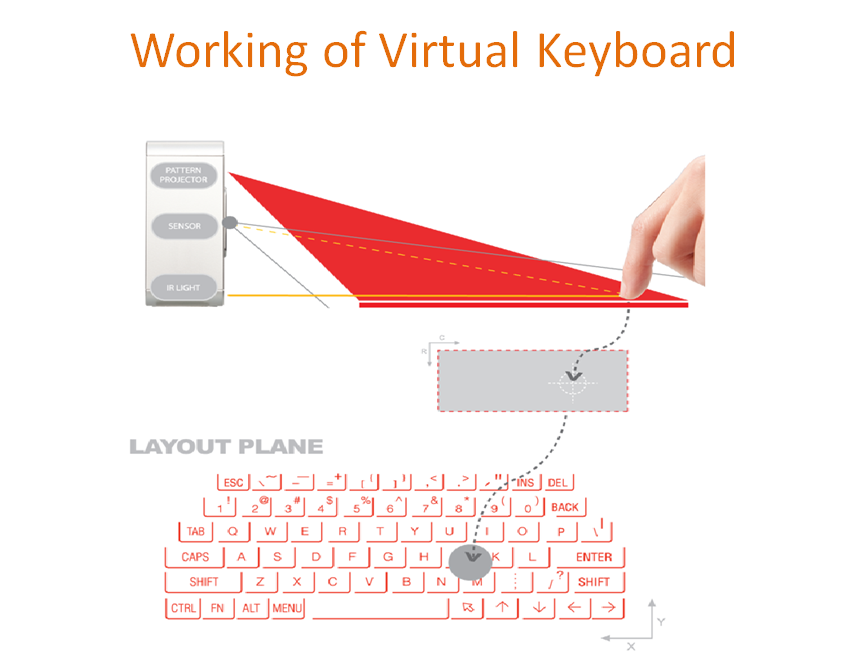 Virtual keyboard ece emperors sensor module block diagram ccuart