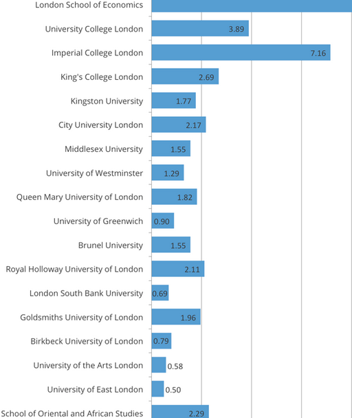 London Universities which produced highest number of entrepreneurs ""
