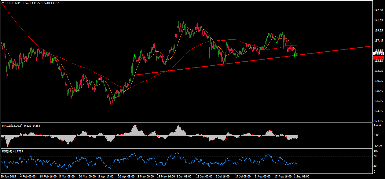 Forex eur jpy technical analysis