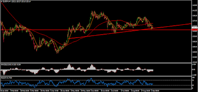 EURJPY Forex Technical Analysis