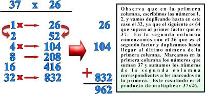 Tipos de multiplicación, Multiplicaciones diferentes, Diferentes formas de multiplicar, Aprendamos a multiplicar, Curiosidades numéricas, Curiosidades de la matemática, Multiplicación forma Egipcia, Diferentes formas de multiplicar