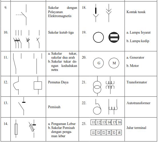 Elektronika Industri  Simbol