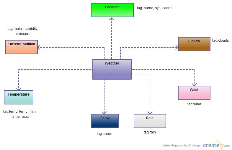 Android Openweathermap Api  Json