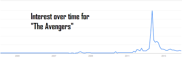 "Interest over time for query ""The Avengers"""