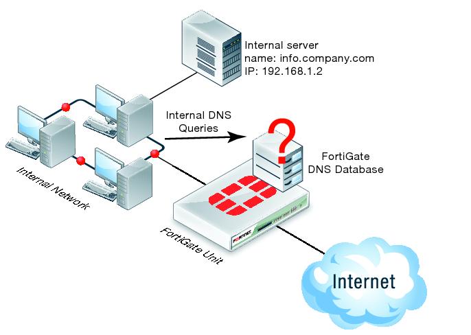 public free gratis dns server