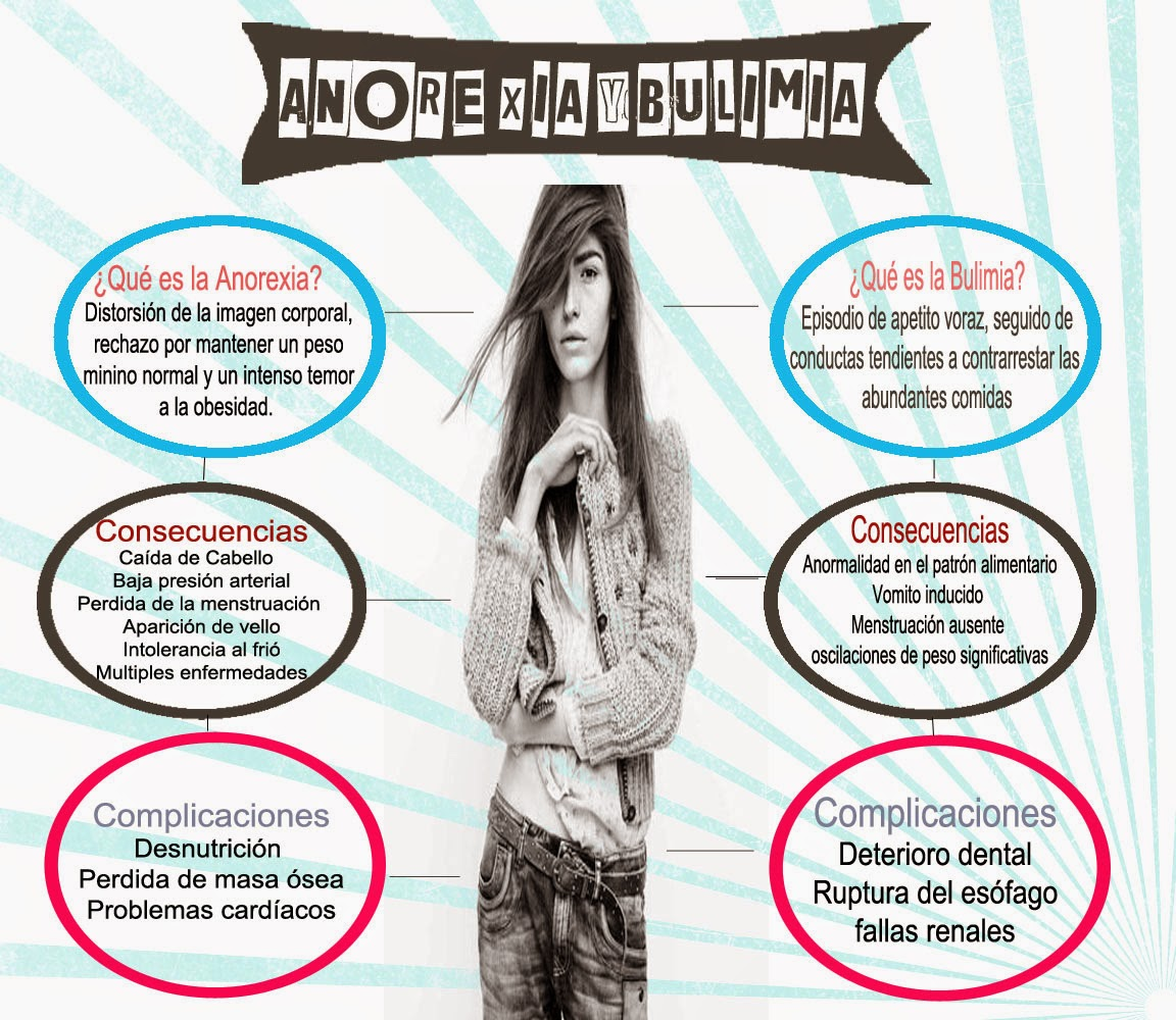 anorexia and bulemia essay