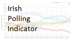 Irish Polling Indicator