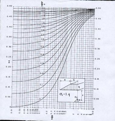 Abaque (charge trapézoïdale)