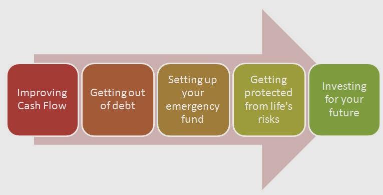 http://www.smartpinoyinvestor.com/p/building-solid-financial-foundation.html