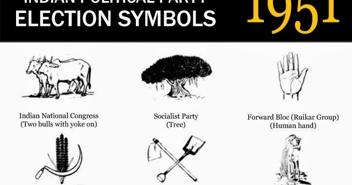 Most Popular Indian Political Party Election Symbols From 1951