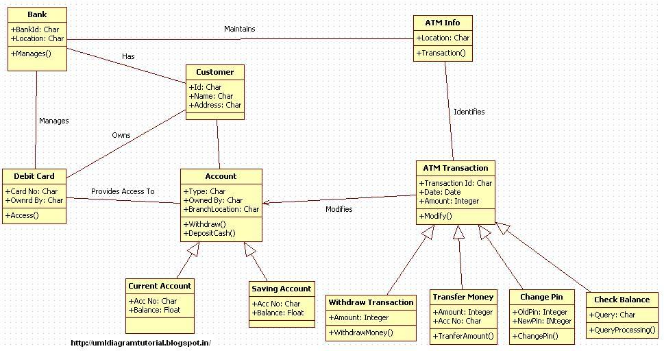 Unified Modeling Language Atm Machine Class Diagram Example