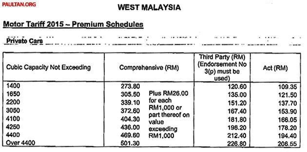 Kadar Baru Tarif Premium Insurans Kereta 2015
